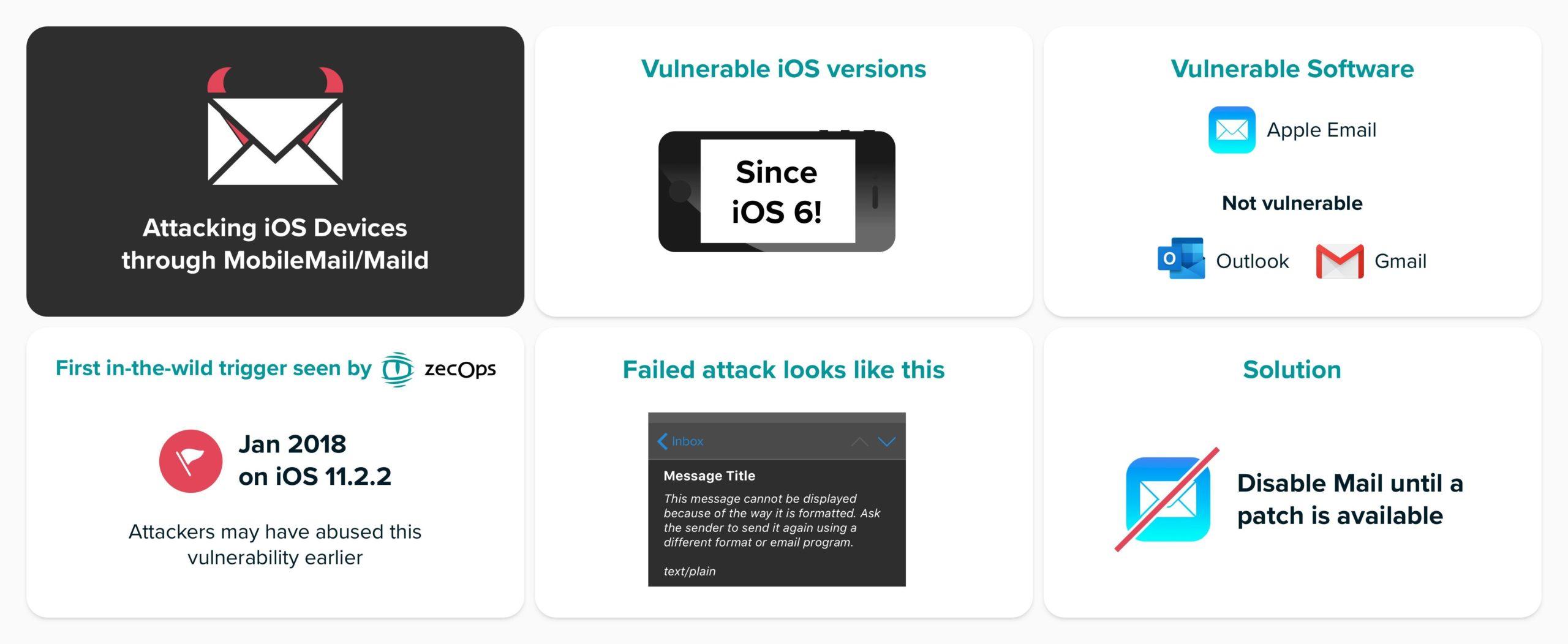 Vulnerabilità zero click su dispositivi iOS