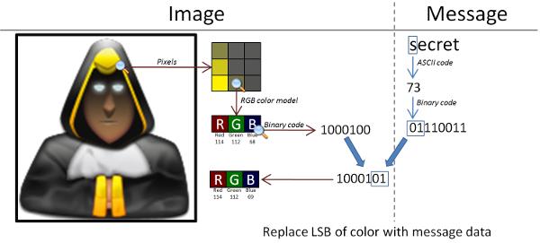 Steganografia digitale